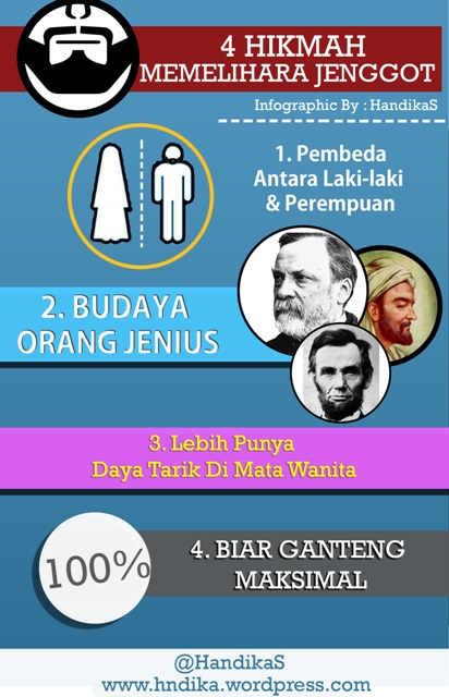 4 Hikmah Memelihara Janggut